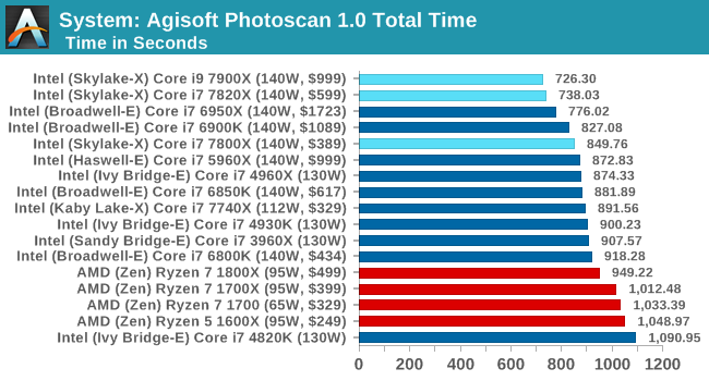 System: Agisoft Photoscan 1.0 Total Time