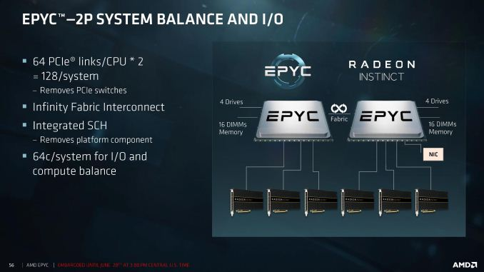 Amd S Future In Servers New 7000 Series Cpus Launched And Epyc Analysis Tell It Like It It News